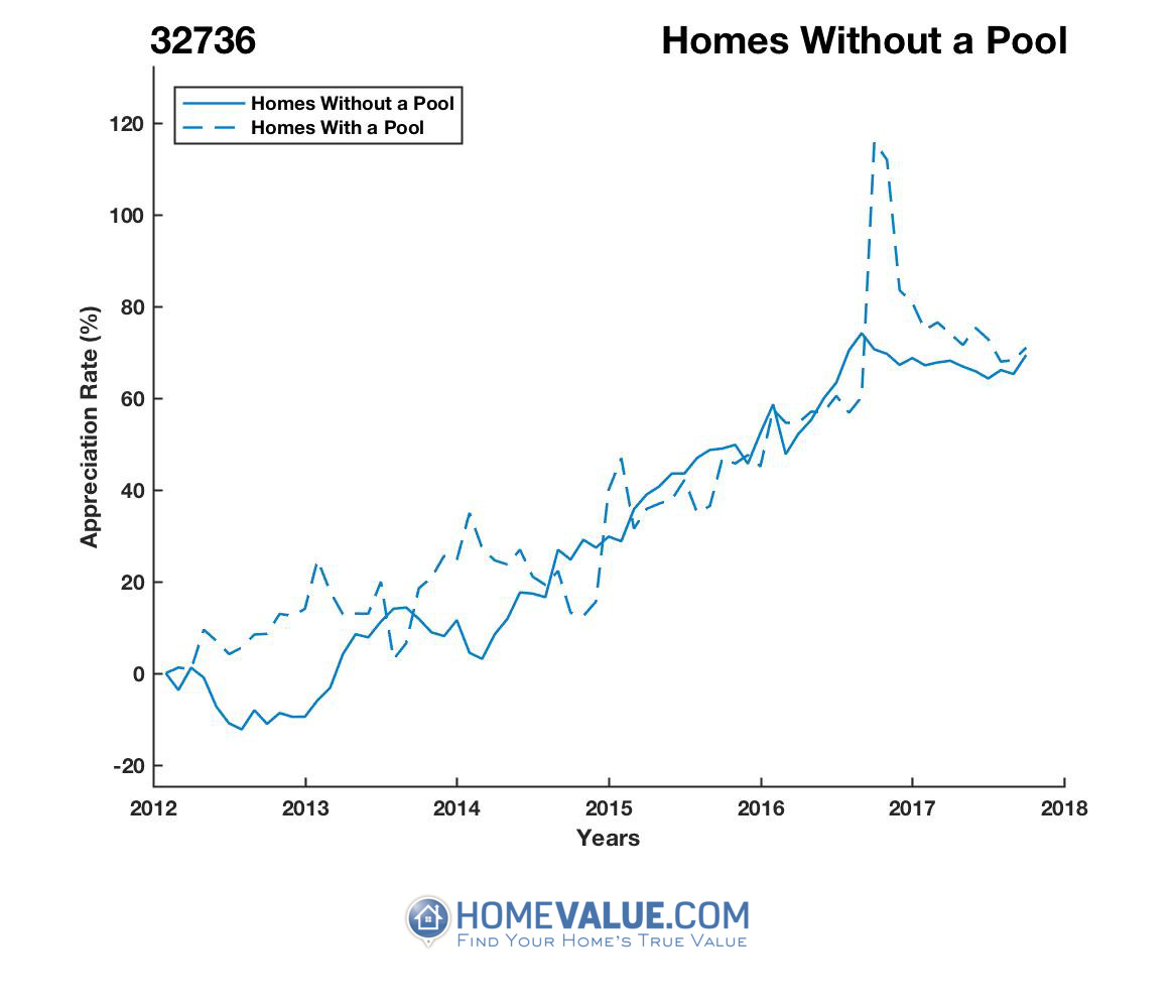 Homes Without A Pool Homes have appreciated 33% faster since 09/15/2012.
