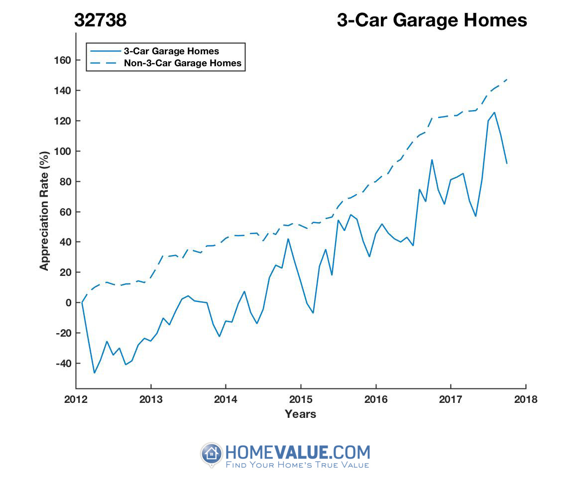 3 Car Garage Homes have appreciated 2.3x faster since 03/15/2012.