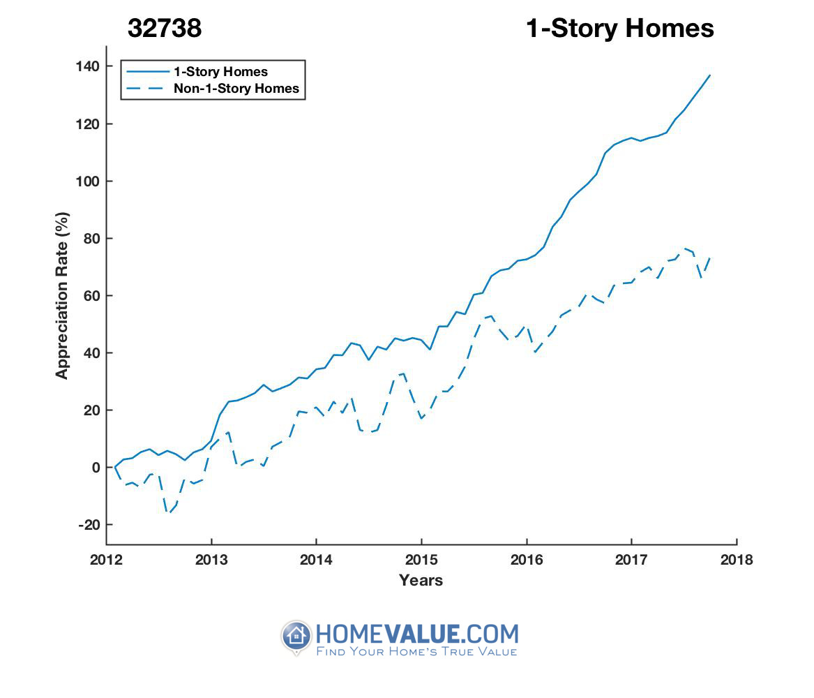 1 Story Homes have appreciated 51% faster since 09/15/2012.