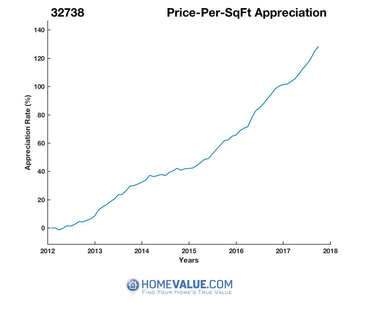 Average Price Per Sq.Ft. 32738