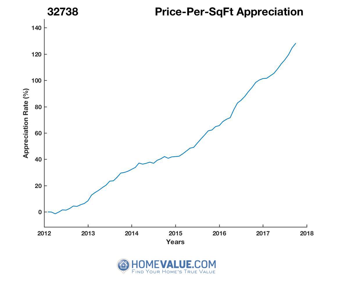 Average Price Per Sq.Ft. 32738