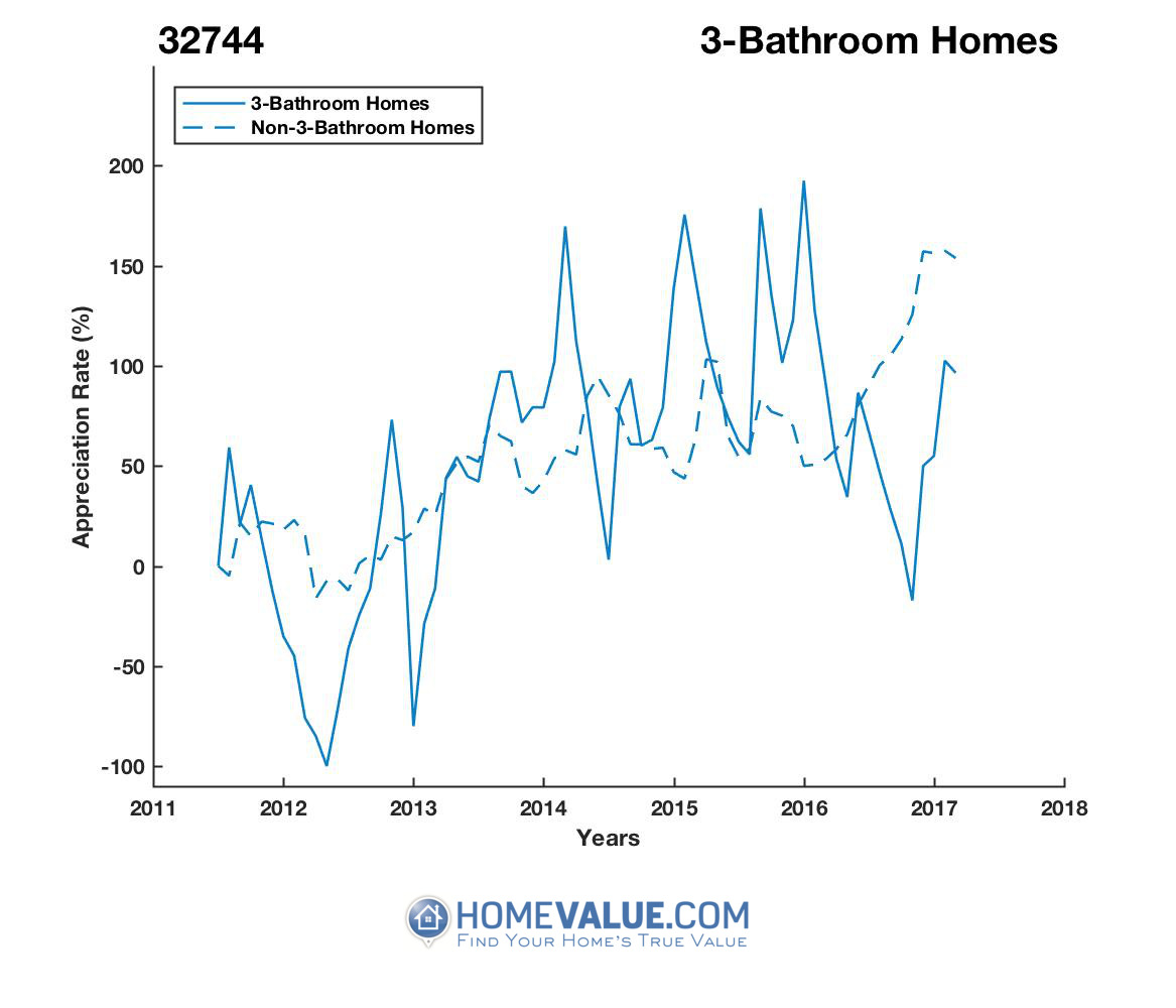 3 Bathrooms Homes have appreciated 13.3x faster since 03/15/2012.