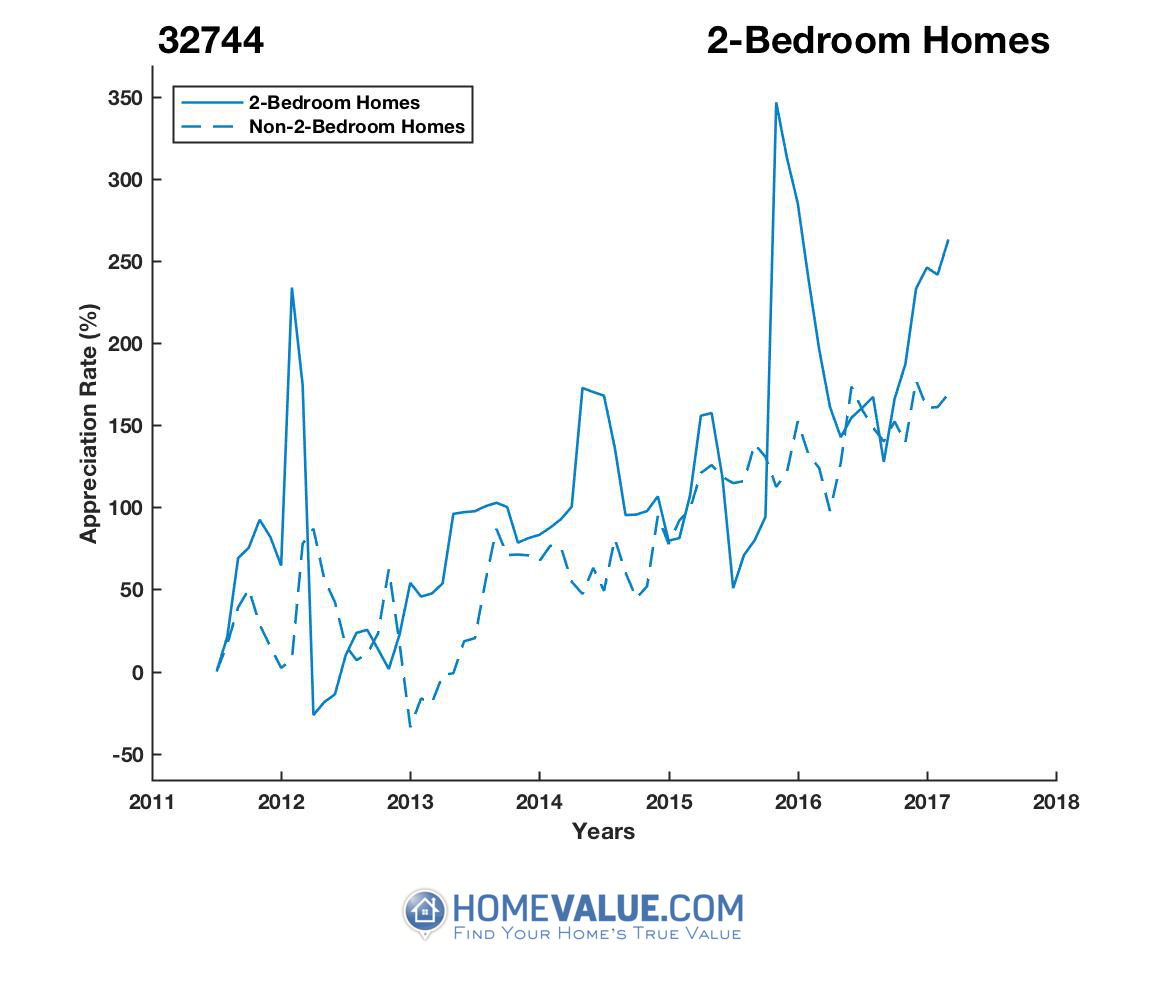2 Bedrooms Homes have appreciated 7.2x faster since 03/15/2012.