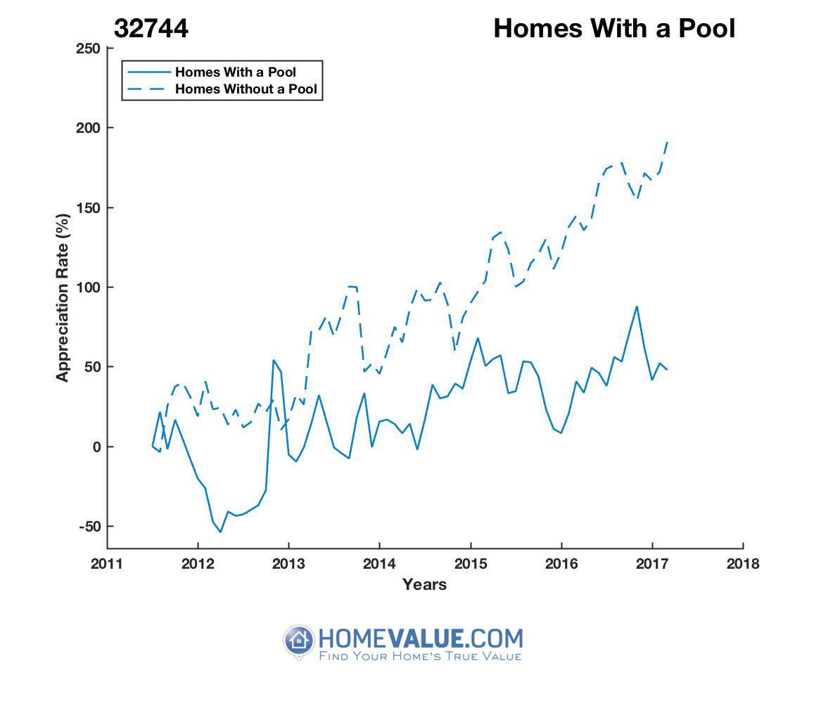 1 Homes With A Pool Homes have appreciated 3.5x faster since 03/15/2012.