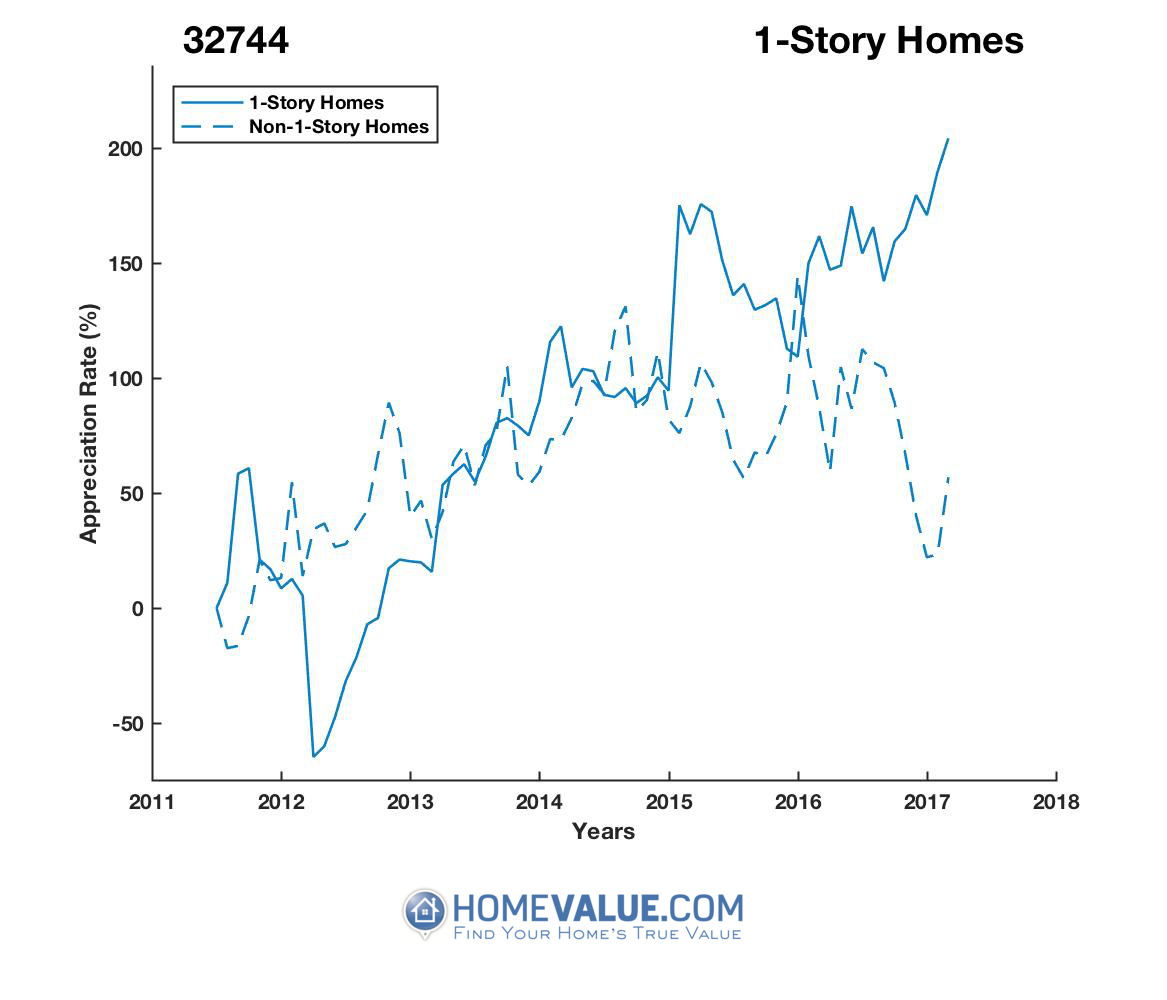 1 Story Homes have appreciated 6.3x faster since 03/15/2012.