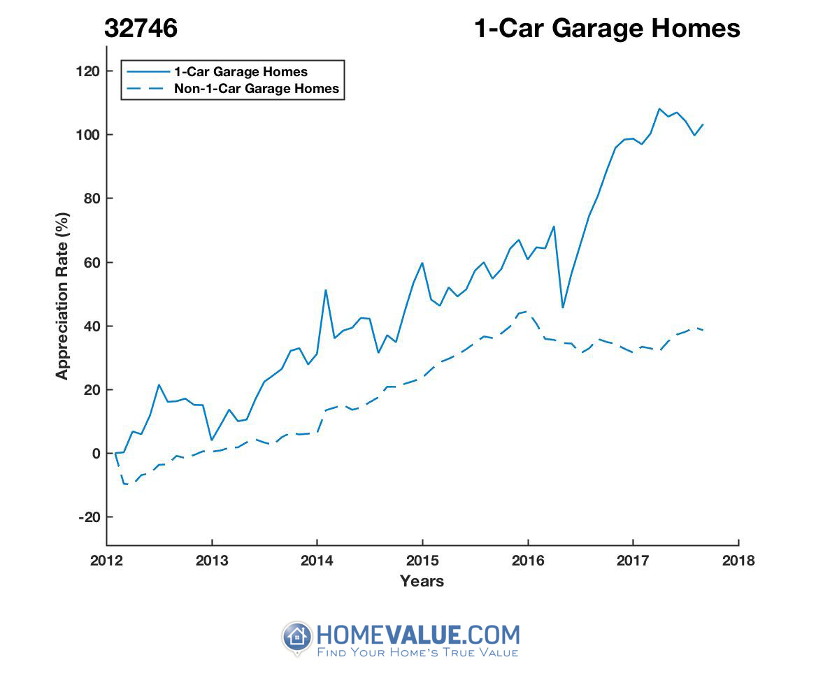 1 Car Garage Homes have appreciated 53% faster since 03/15/2013.