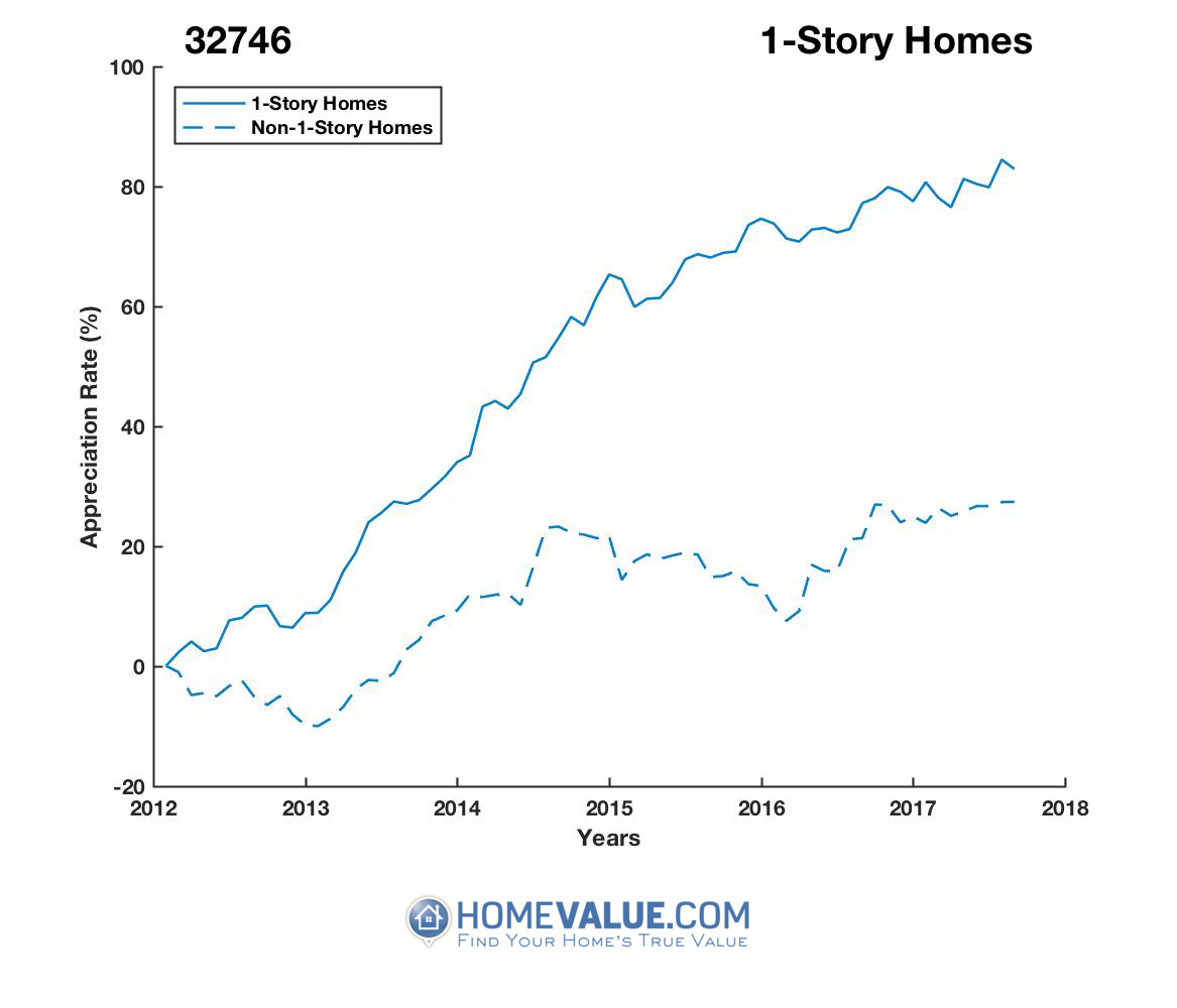 1 Story Homes have appreciated 46% faster since 03/15/2012.