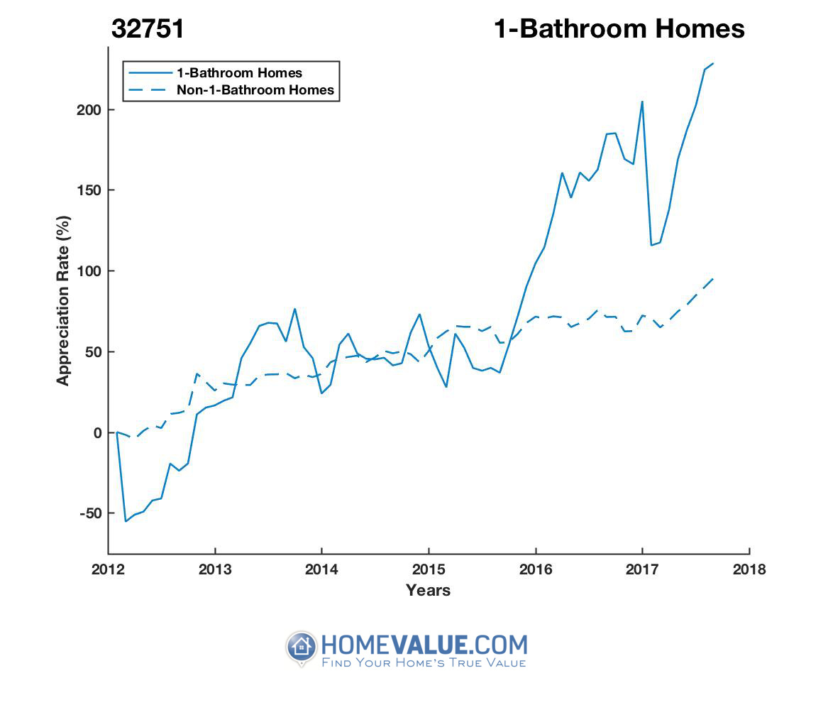 1 Bathroom Homes have appreciated 6.4x faster since 03/15/2012.