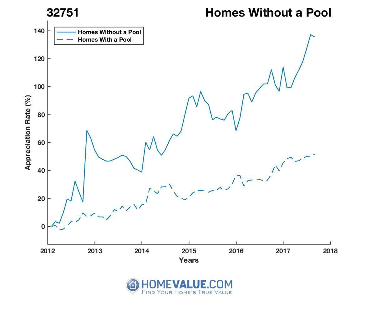 Homes Without A Pool Homes have appreciated 91% faster since 03/15/2012.