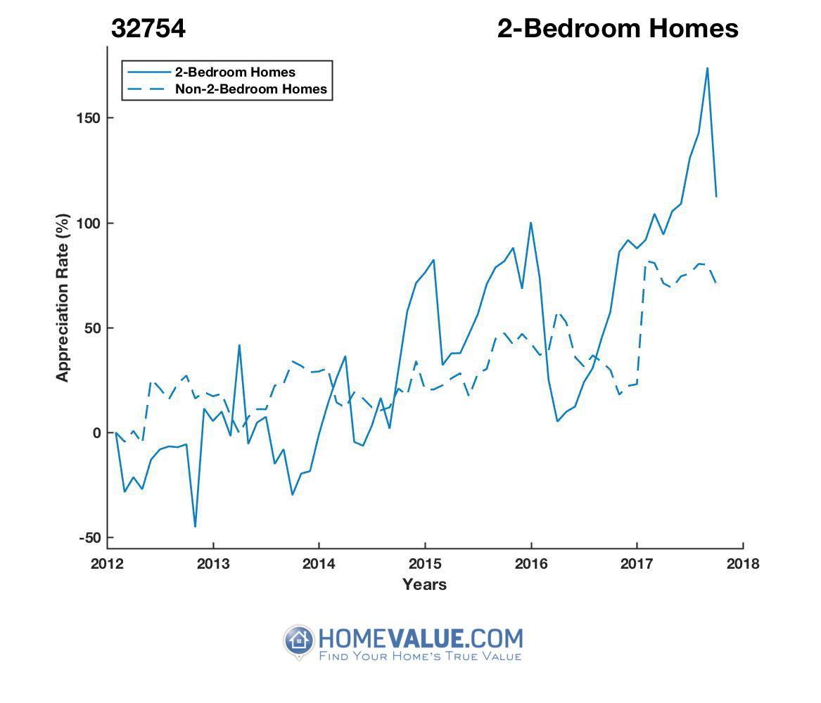 2 Bedrooms Homes have appreciated 2.7x faster since 09/15/2013.