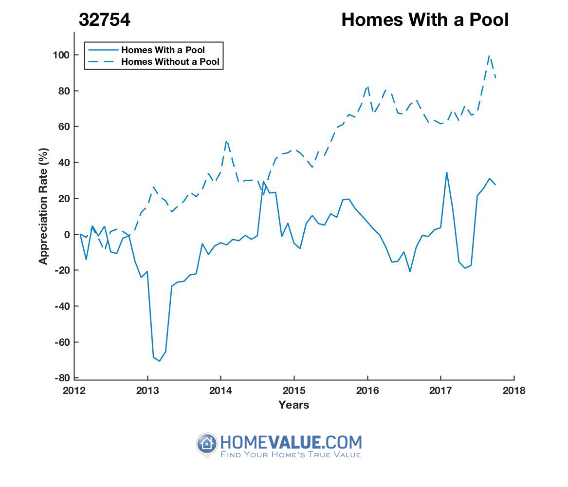 1 Homes With A Pool Homes have appreciated 3.1x faster since 03/15/2013.