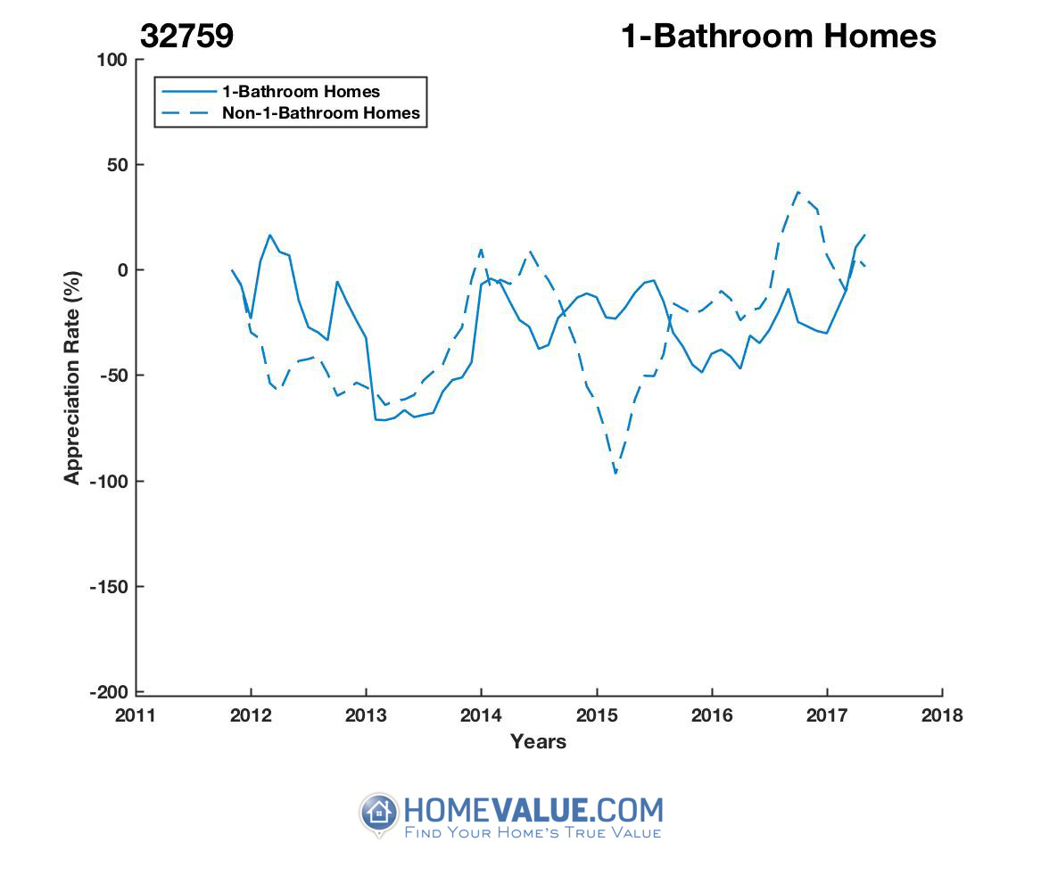1 Bathroom Homes have appreciated 2.9x faster since 03/15/2013.