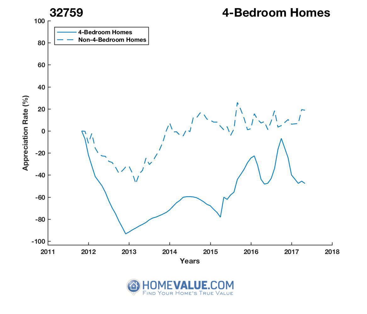 4 Bedrooms Homes have appreciated 3.1x faster since 03/15/2013.