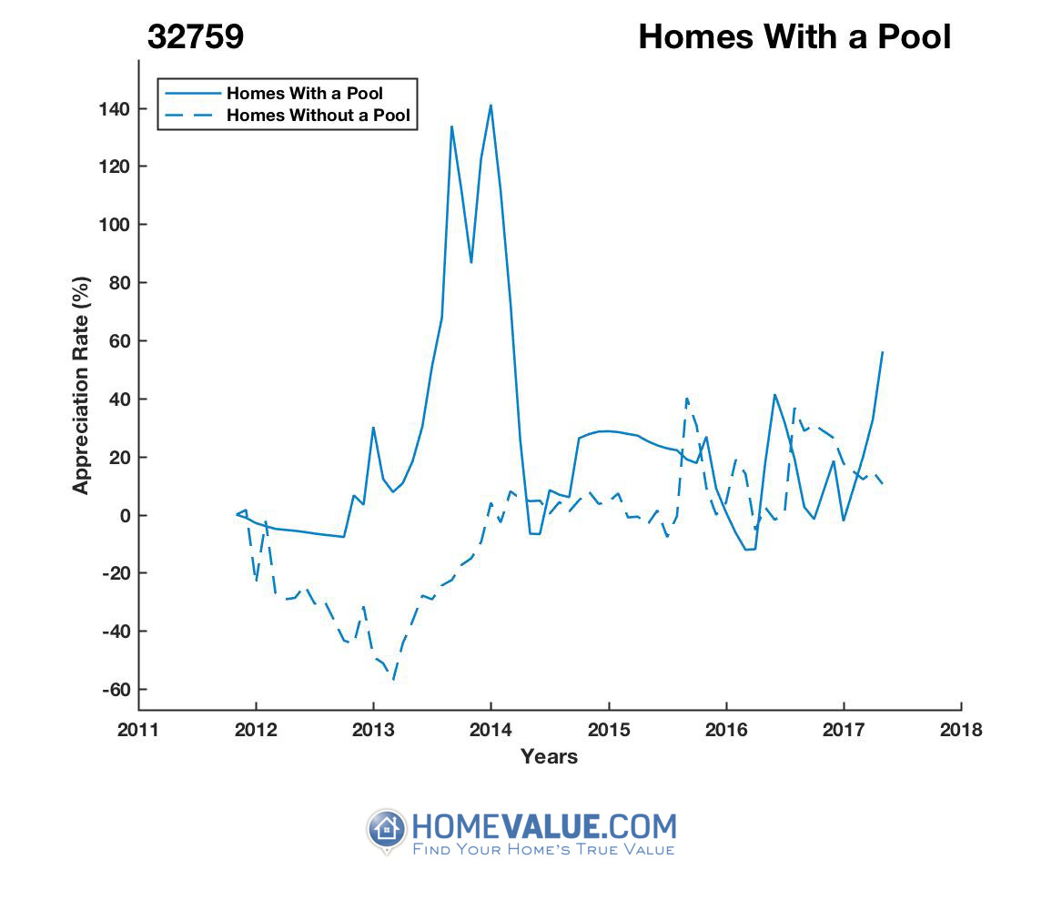 1 Homes With A Pool Homes have appreciated 30% faster since 03/15/2016.