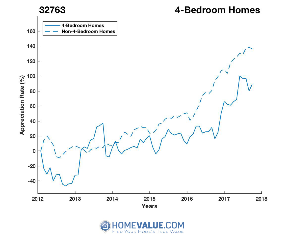 4 Bedrooms Homes have appreciated 2.1x faster since 09/15/2012.