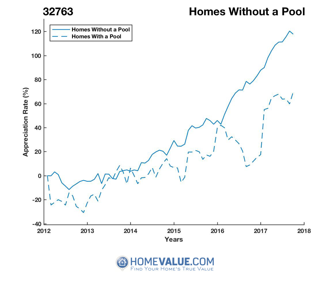 Homes Without A Pool Homes have appreciated 54% faster since 09/15/2013.