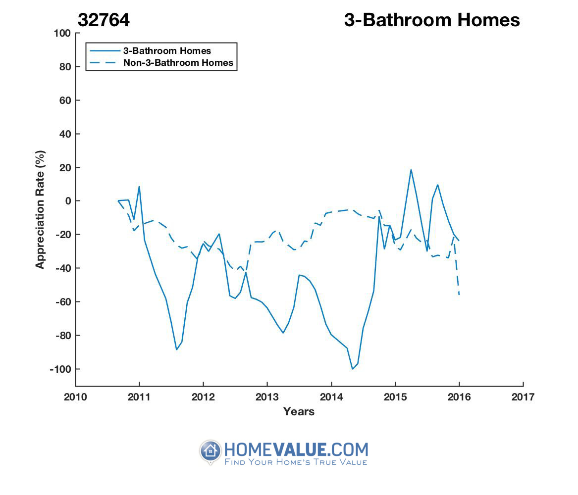 3 Bathrooms Homes have appreciated 7.5x faster since 03/15/2014.