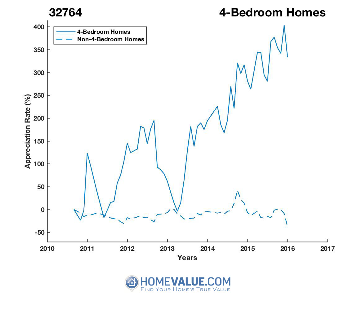 4 Bedrooms Homes have appreciated 4.1x faster since 03/15/2013.
