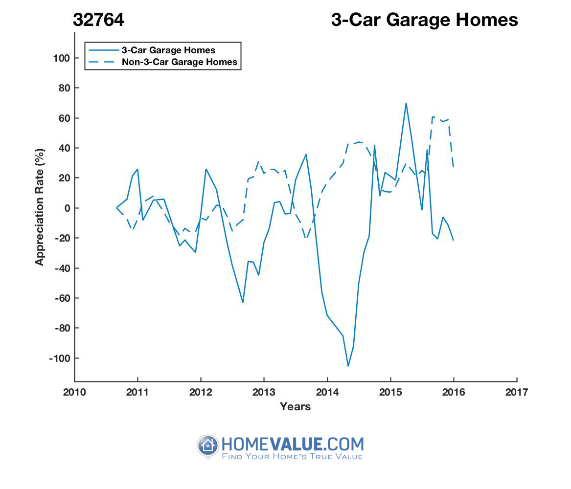 3 Car Garage Homes have appreciated 8.3x faster since 03/15/2014.
