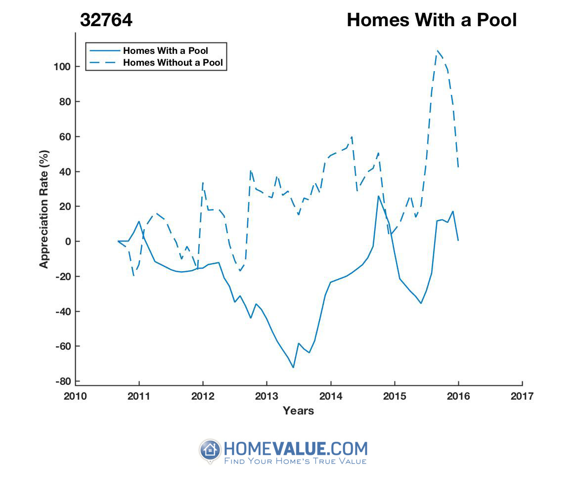 1 Homes With A Pool Homes have appreciated 2.3x faster since 03/15/2013.