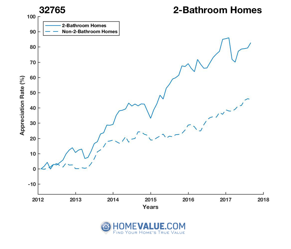 2 Bathrooms Homes have appreciated 25% faster since 03/15/2012.