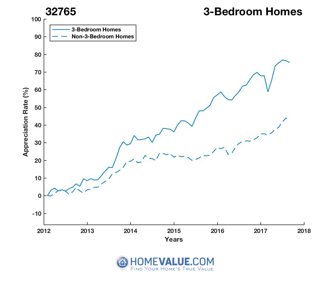 3 Bedrooms Homes have appreciated 32% faster since 09/15/2012.