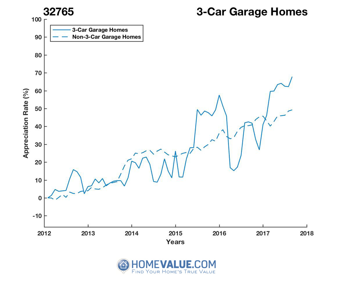 3 Car Garage Homes have appreciated 35% faster since 03/15/2016.