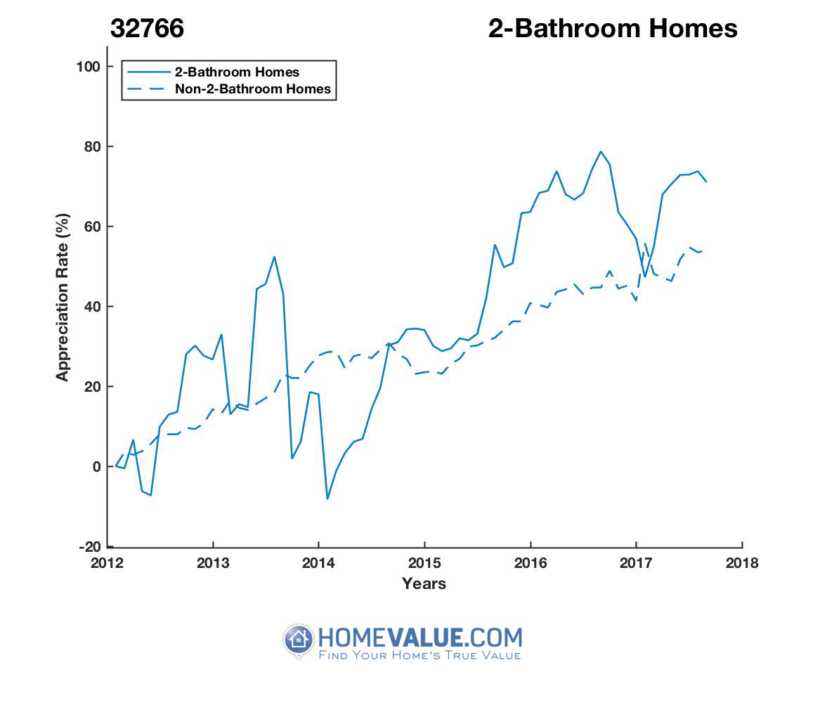 2 Bathrooms Homes have appreciated 41% faster since 03/15/2014.
