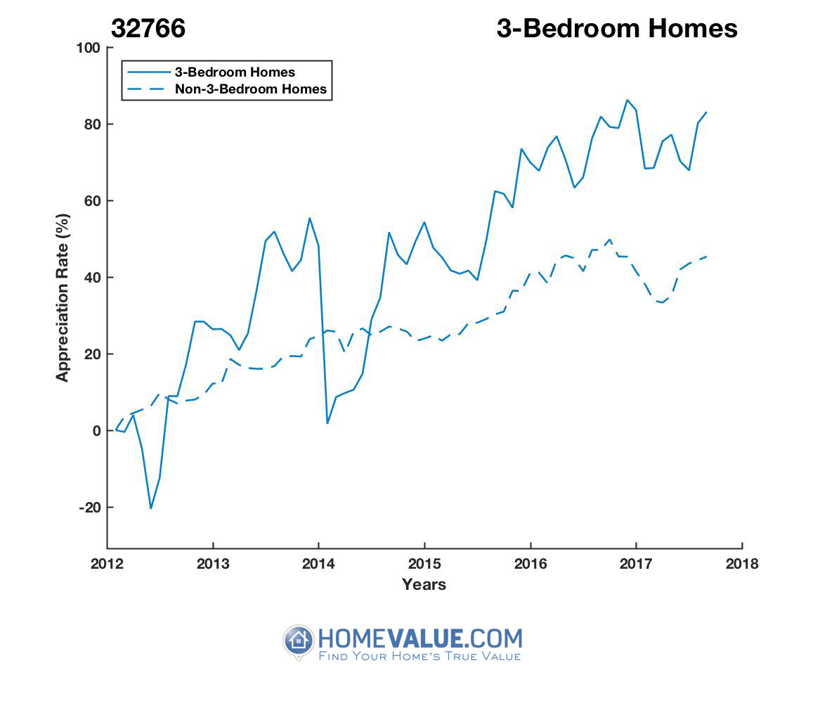 3 Bedrooms Homes have appreciated 37% faster since 03/15/2014.