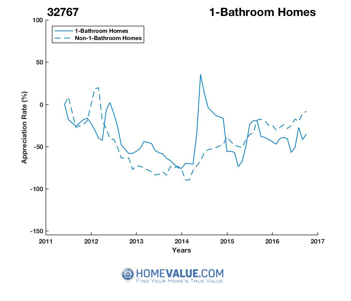 1 Bathroom Homes have appreciated 18.1x faster since 09/15/2013.