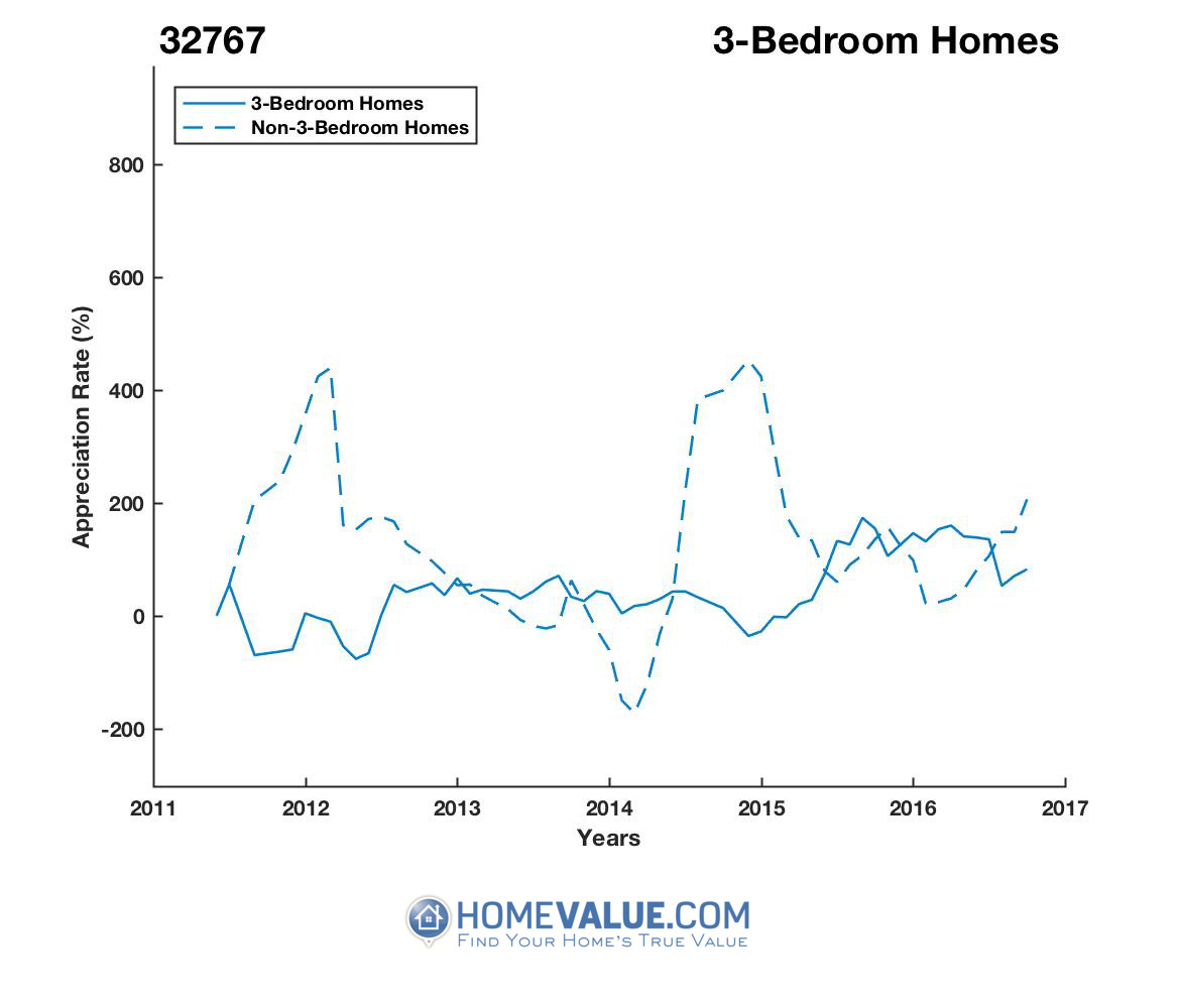 3 Bedrooms Homes have appreciated 4.9x faster since 03/15/2012.