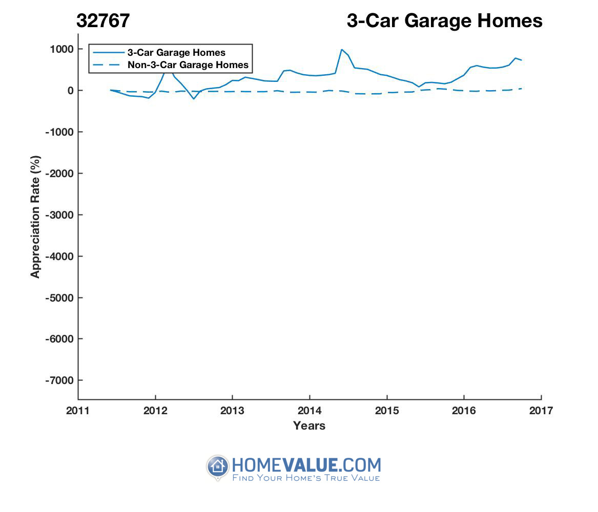 3 Car Garage Homes have appreciated 5.0x faster since 09/15/2012.