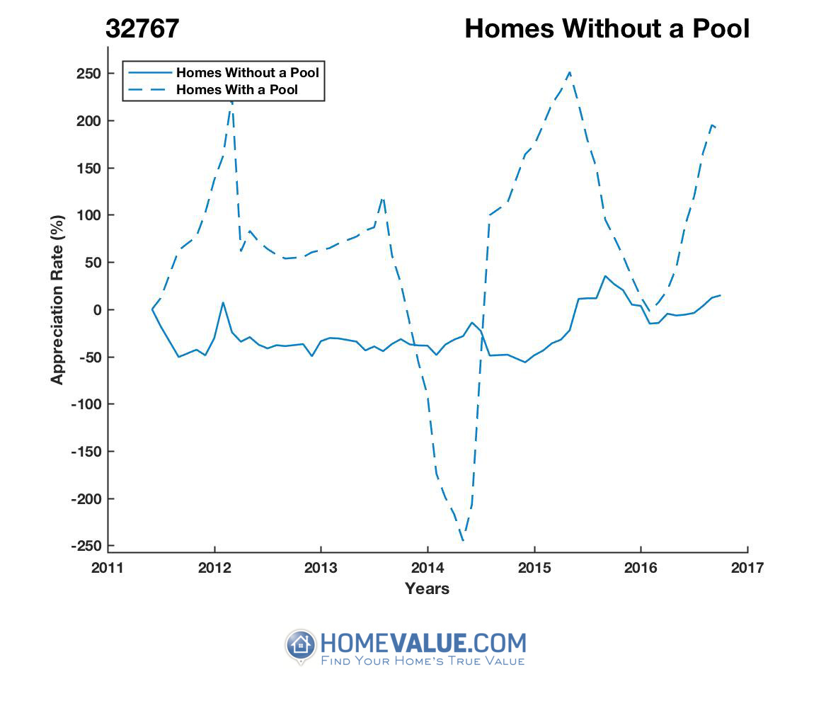 Homes Without A Pool Homes have appreciated 4.9x faster since 03/15/2014.