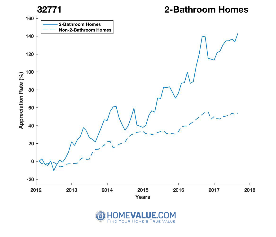 2 Bathrooms Homes have appreciated 2.0x faster since 03/15/2012.