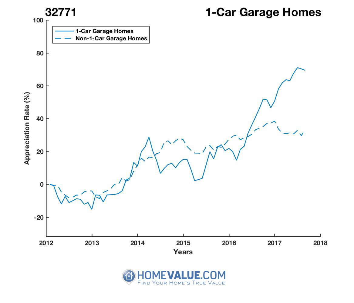 1 Car Garage Homes have appreciated 57% faster since 03/15/2015.