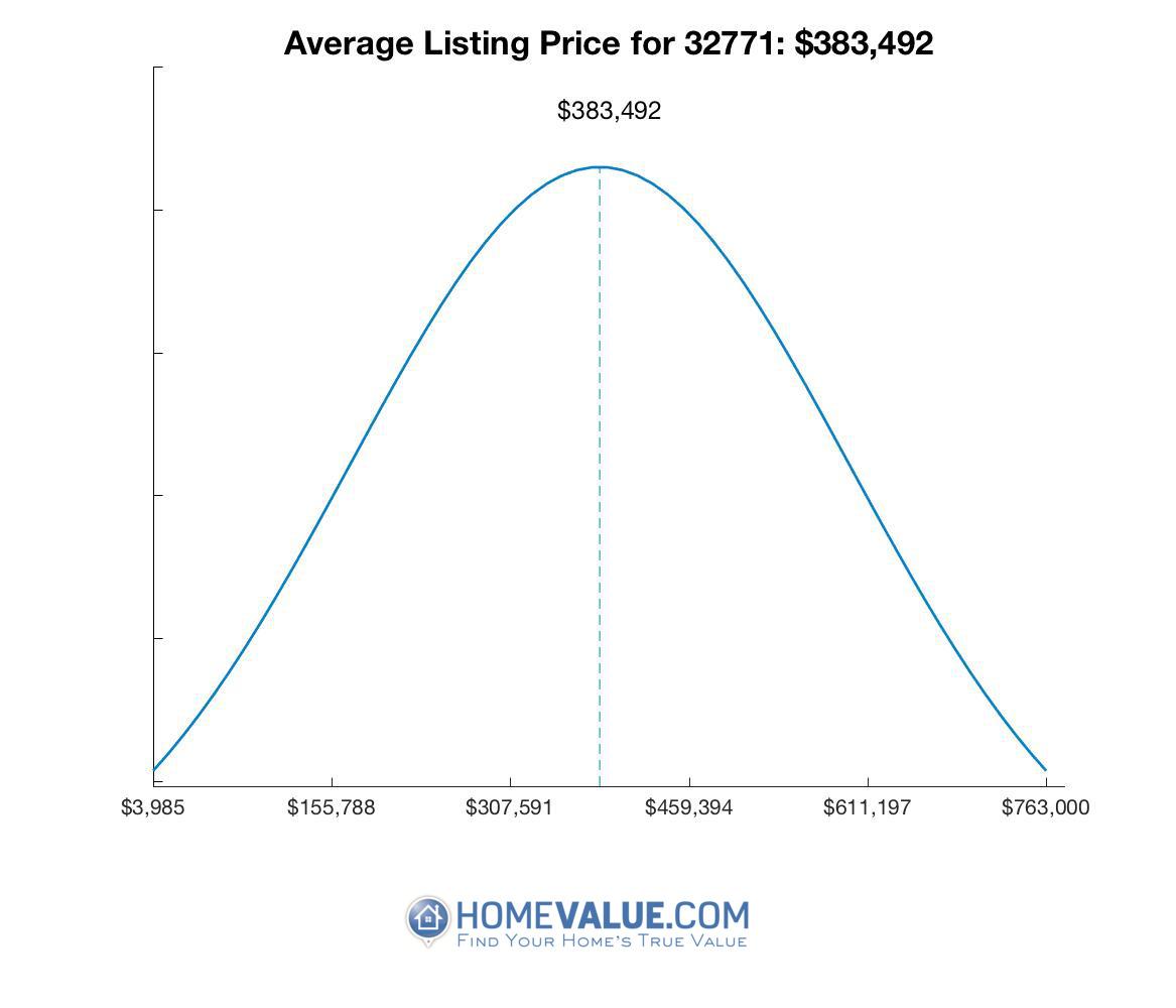 Average List Price 32771