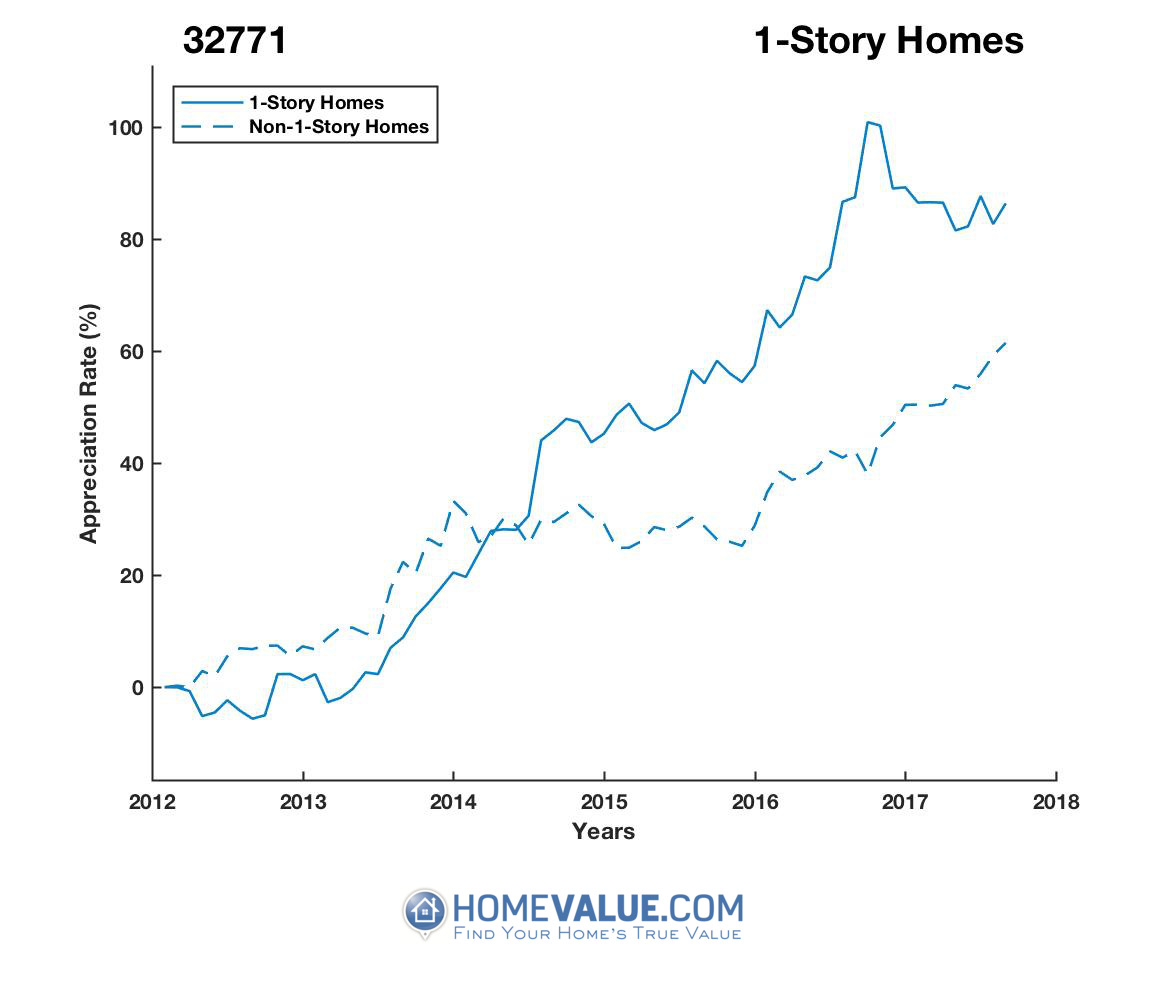 1 Story Homes have appreciated 49% faster since 09/15/2012.