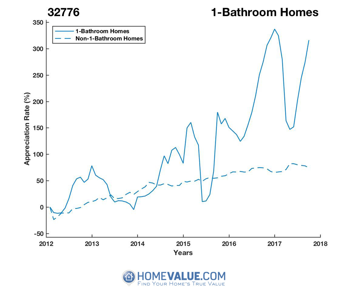 1 Bathroom Homes have appreciated 3.5x faster since 03/15/2012.