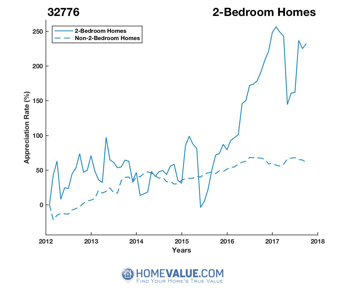 2 Bedrooms Homes have appreciated 2.7x faster since 03/15/2014.
