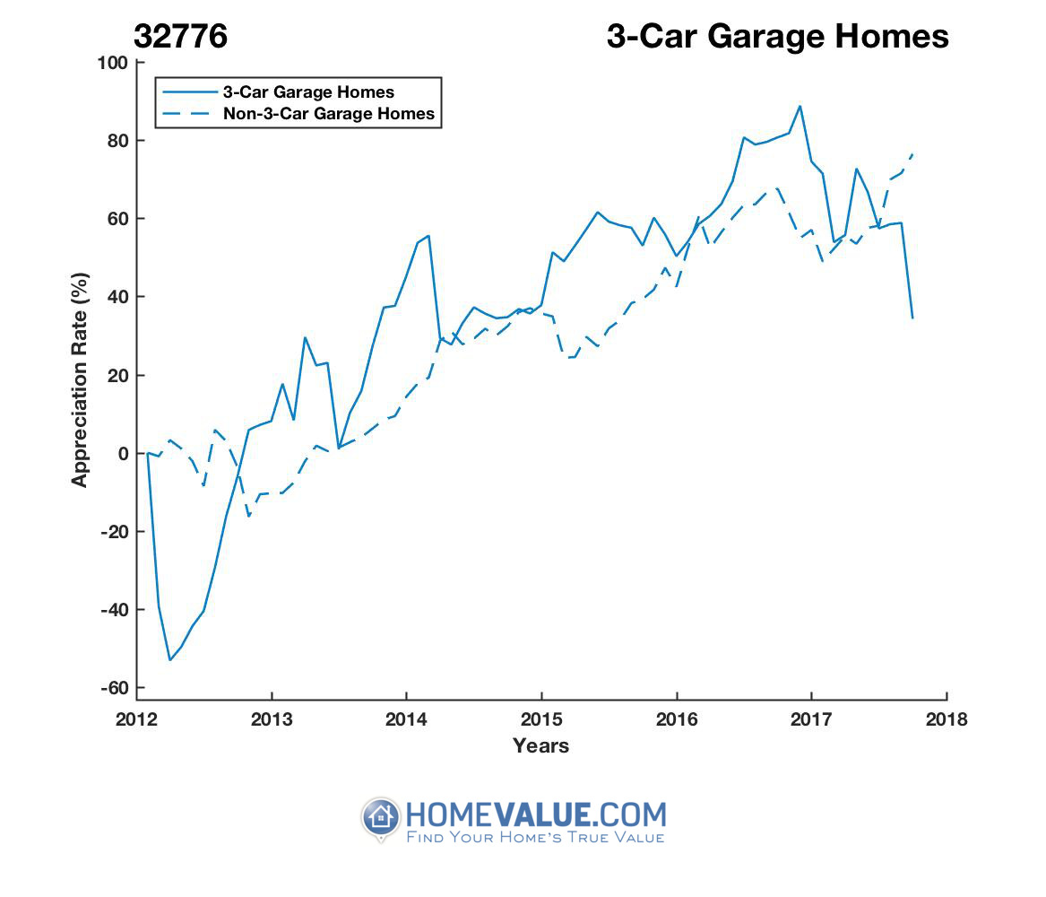 3 Car Garage Homes have appreciated 2.1x faster since 03/15/2012.