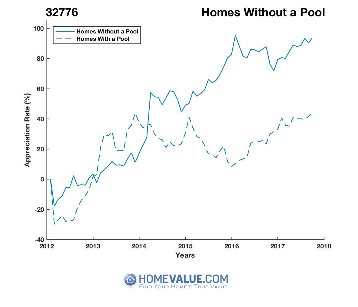 Homes Without A Pool Homes have appreciated 71% faster since 03/15/2013.