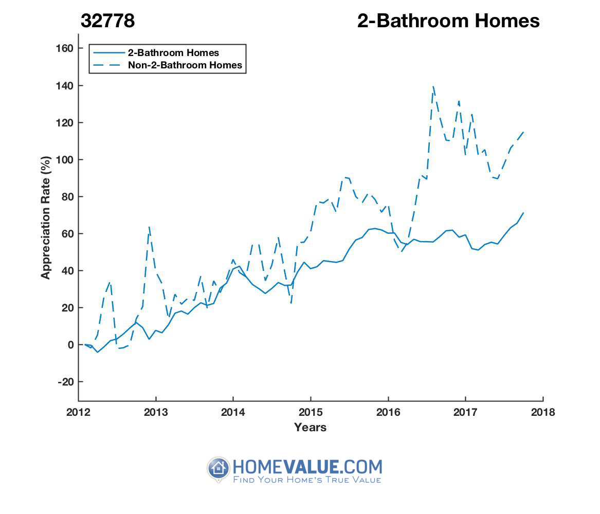 2 Bathrooms Homes have appreciated 7% faster since 03/15/2017.