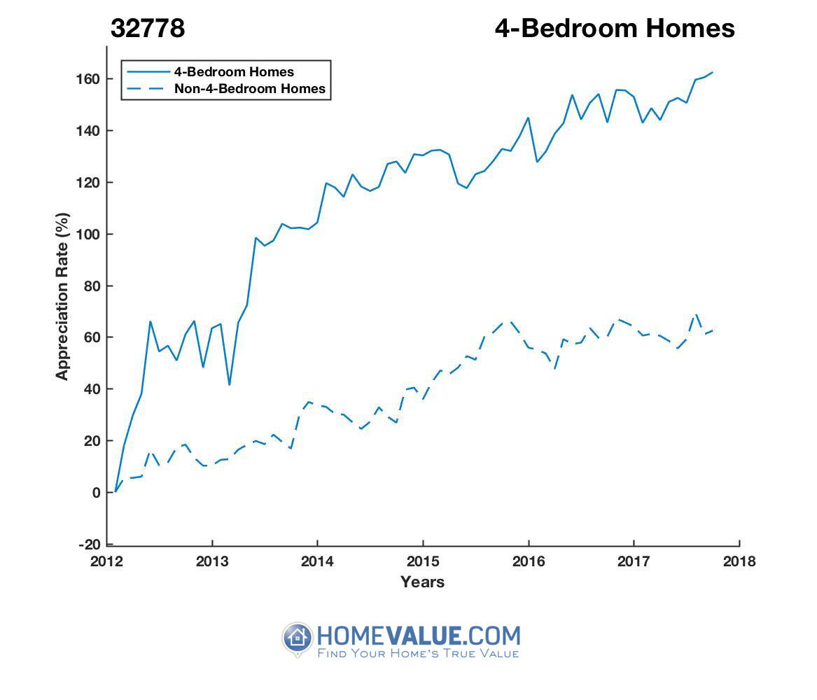 4 Bedrooms Homes have appreciated 49% faster since 03/15/2012.