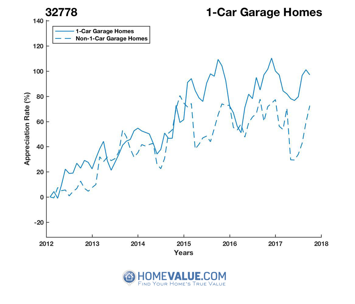1 Car Garage Homes have appreciated 38% faster since 03/15/2012.