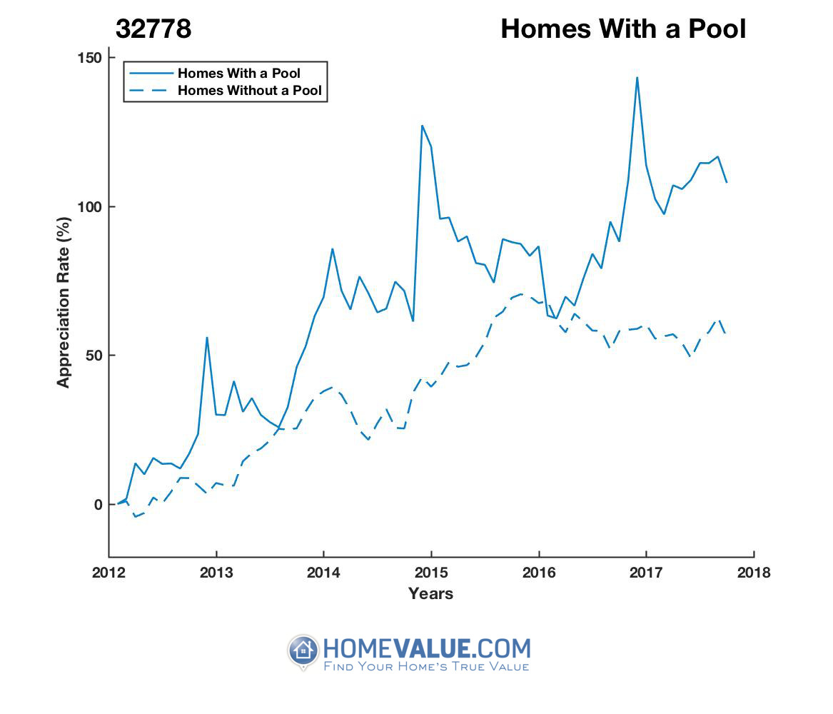 1 Homes With A Pool Homes have appreciated 35% faster since 09/15/2012.
