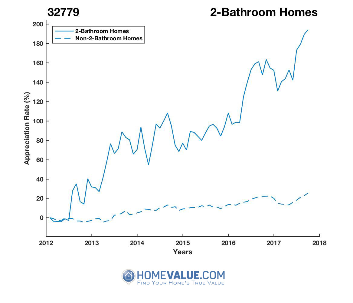2 Bathrooms Homes have appreciated 2.8x faster since 03/15/2012.