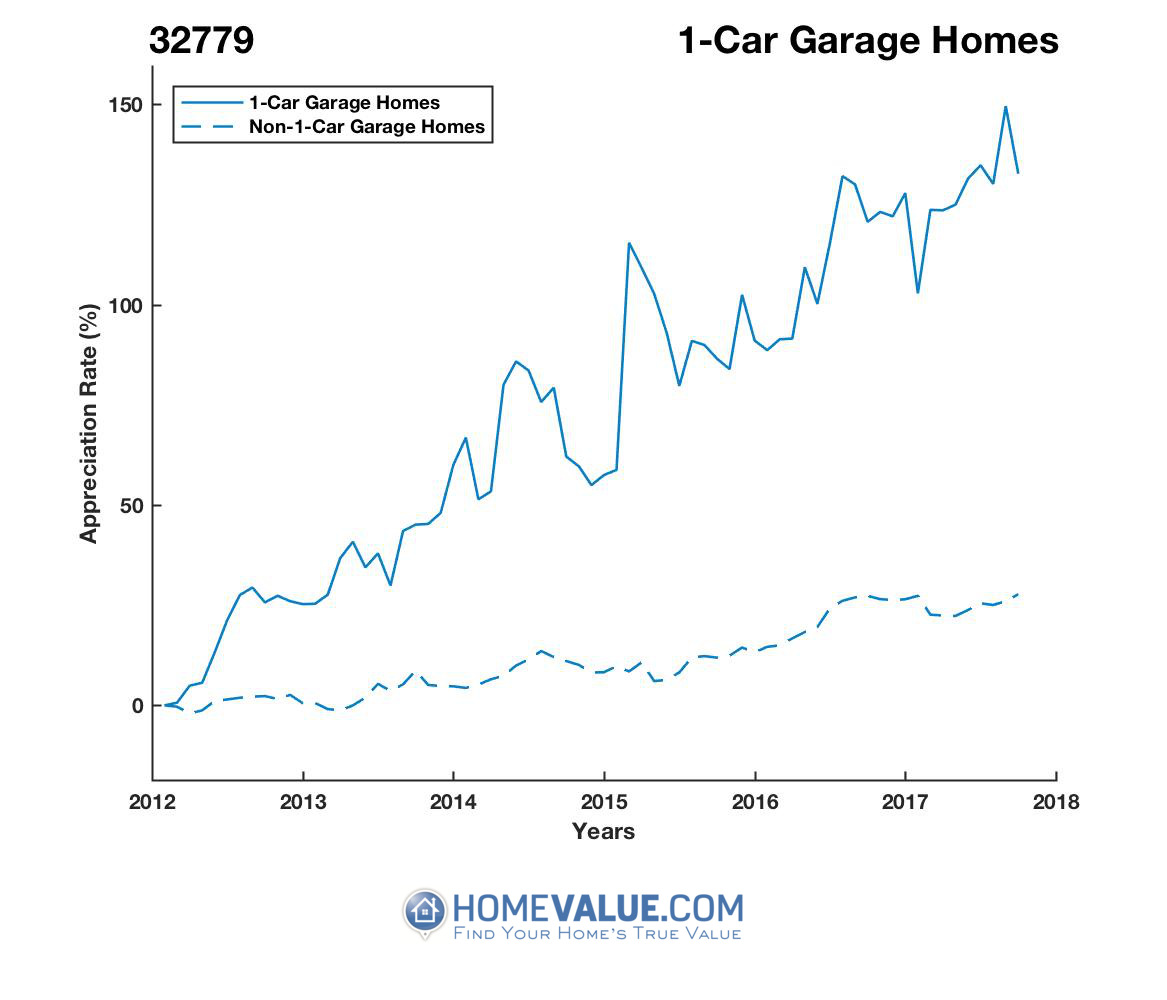 1 Car Garage Homes have appreciated 91% faster since 03/15/2012.