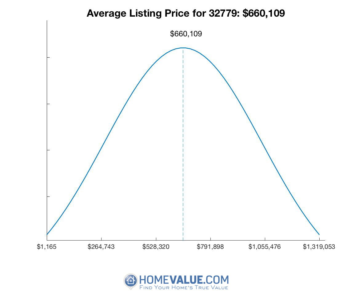 Average List Price 32779