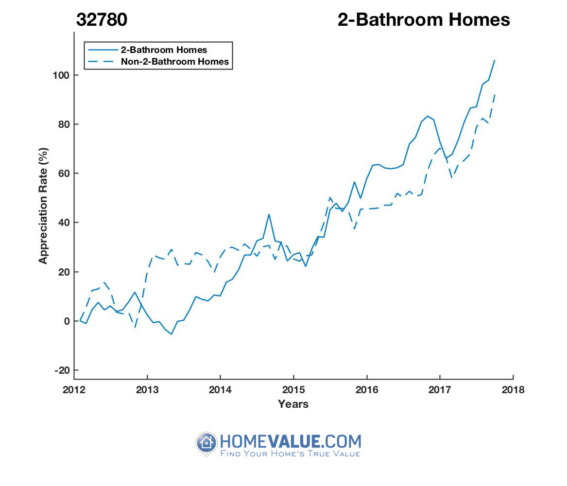 2 Bathrooms Homes have appreciated 60% faster since 03/15/2013.