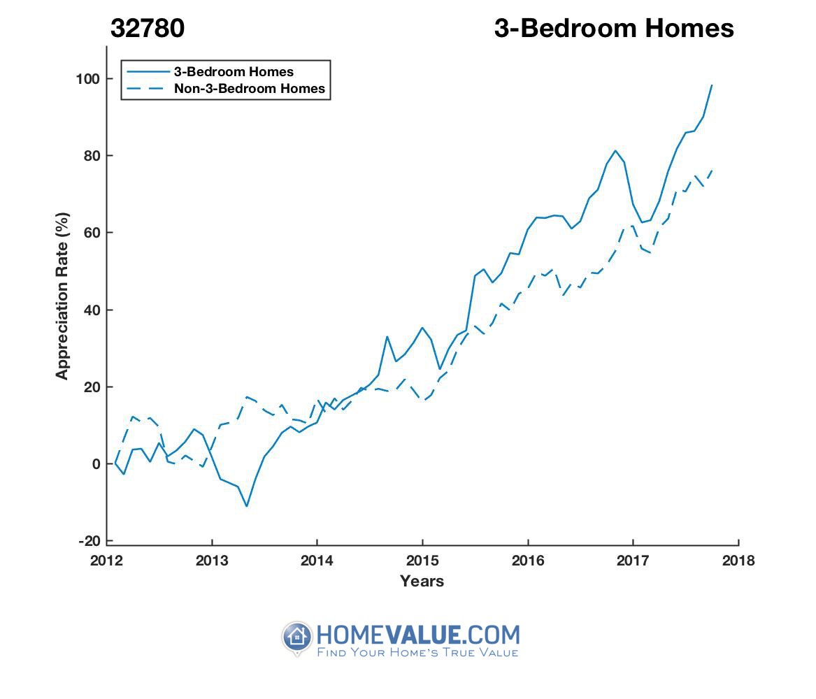 3 Bedrooms Homes have appreciated 53% faster since 03/15/2013.